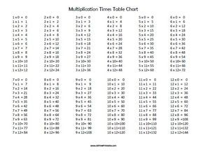 Free Printable Multiplication Times Table Chart | Education