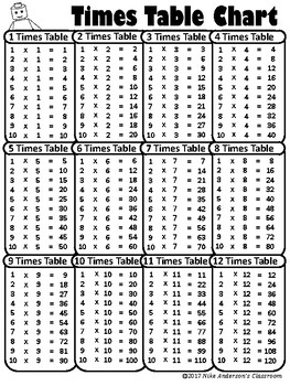 FREE Printable Multiplication / Times Table Charts by Nike